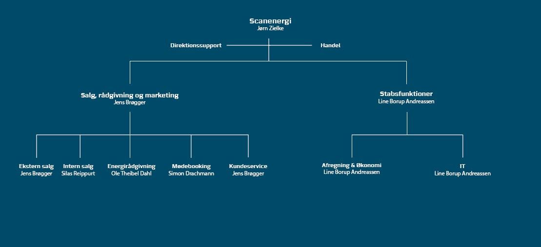 Organisation_oktober_2021_final